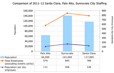 The most populous of the three cities, Sunnyvale has one city employee for every 166 residents. In Palo Alto, that ratio is one to 111, while Santa Clara falls in the middle with one to 126