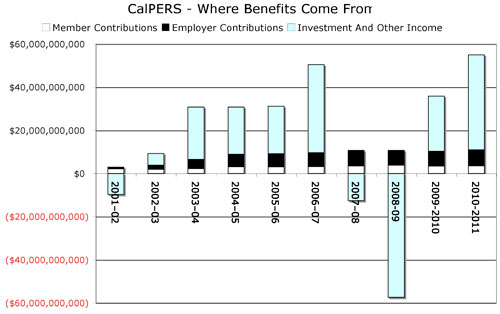 CalPERS: Where the Benefits Come From