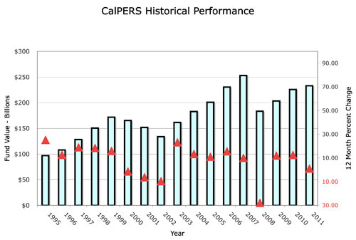 CalPERS Returns: 2012 Isn't the Whole Story