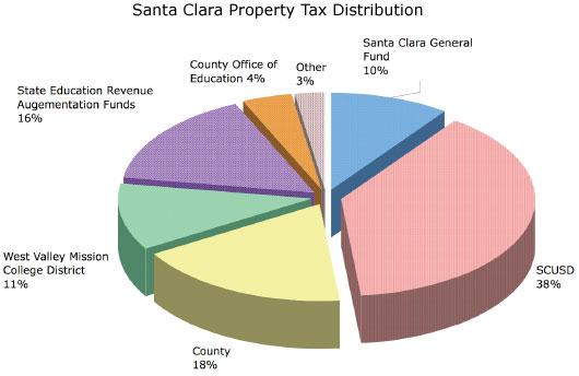 Santa Clara County Property Tax Paid