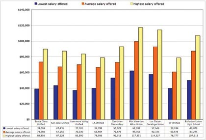 Santa Clara Teacher Salaries Moderate, Average for