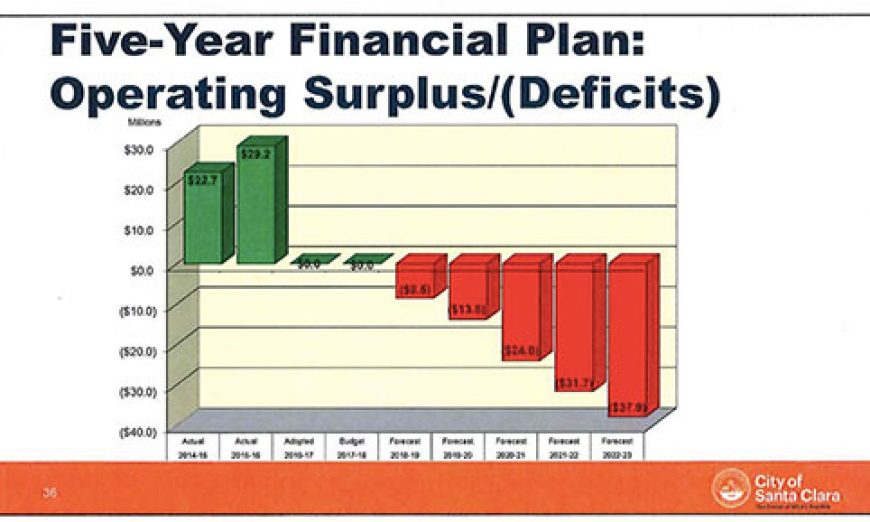 No Easy Answer to Santa Clara's Forecast Structural Deficits