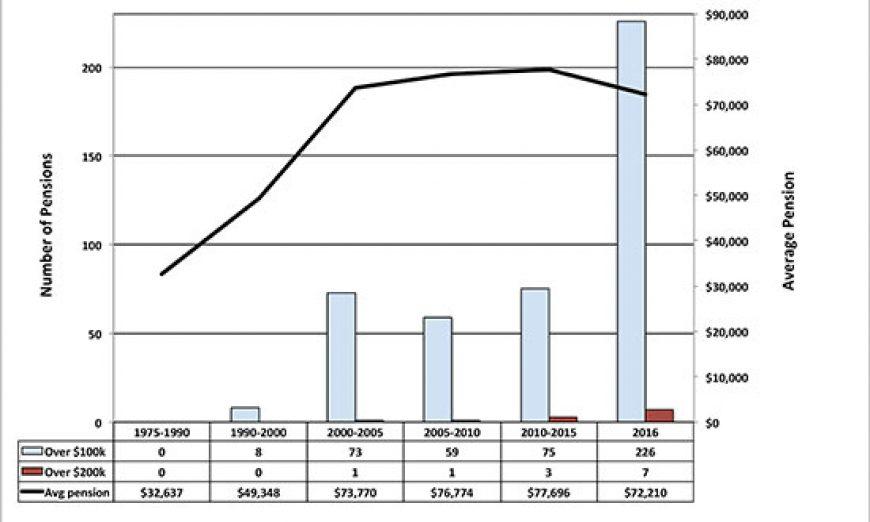 Santa Clara Pension Data Shows Average Pension Drop in 2016, Pensions Exceeding $100K Triple