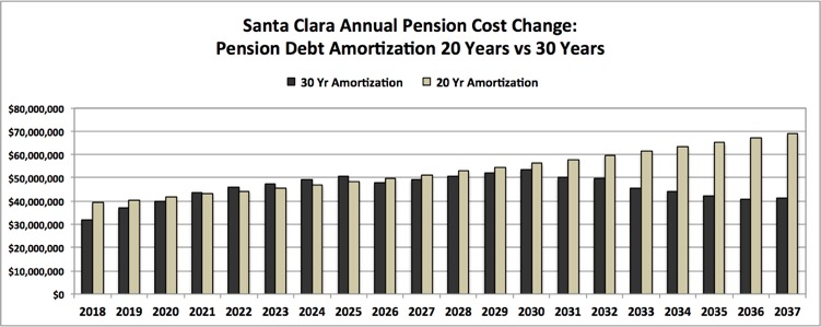 Santa Clara Pension Costs