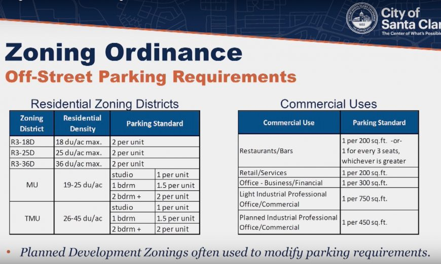 Planning Commission: City to Decide the Future of Santa Clara's Parking Supply and parking permits around new housing zoning