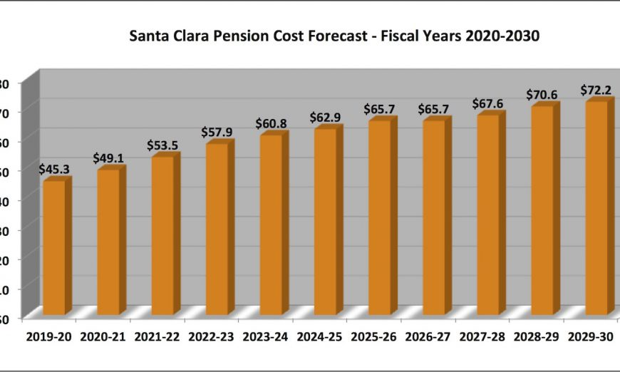 City Council 2019 Goal-Setting: Santa Clara Finances Stable, Reserves Growing, And So Are Pension Costs, Finance Director Angela Kraetch