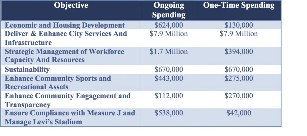 General Fund Budget City Manager Deanna Santana